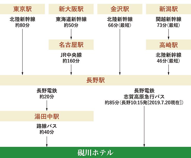 列車・バスでのアクセス方法