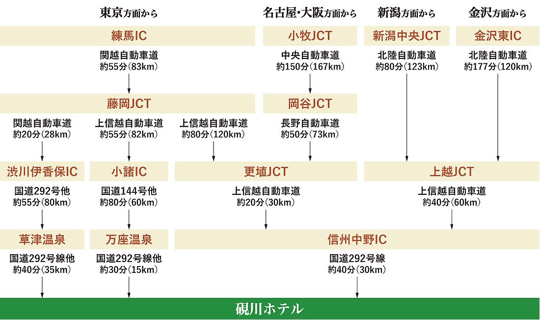 自動車を利用するときのアクセス方法【東京方面から、名古屋・大阪方面から、新潟方面から、金沢方面から】