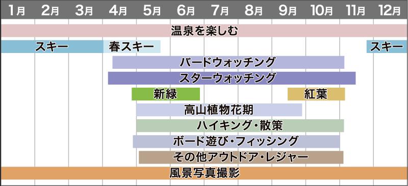 志賀高原のシーズン情報